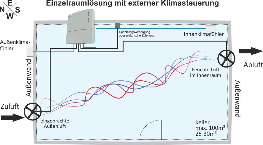 Einzelraumlösung für Keller mit Entfeuchtungssteuerung